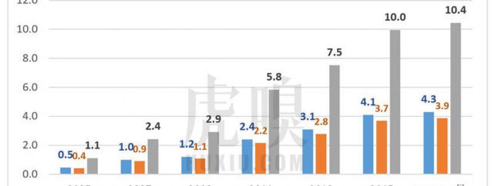 北京二手房中介费一年拿270亿,多不多?